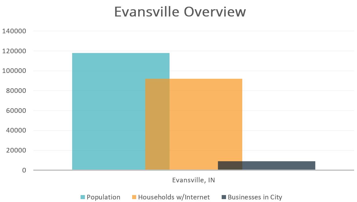 Evansville IN Chart