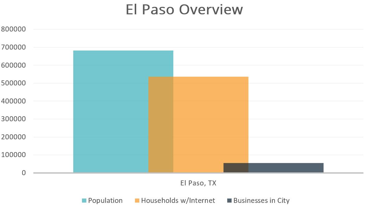 El Paso Overview