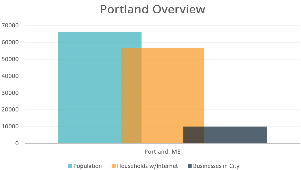 Portland Overview