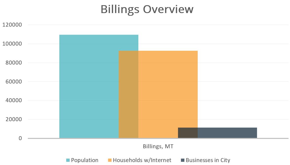 Billings Overview