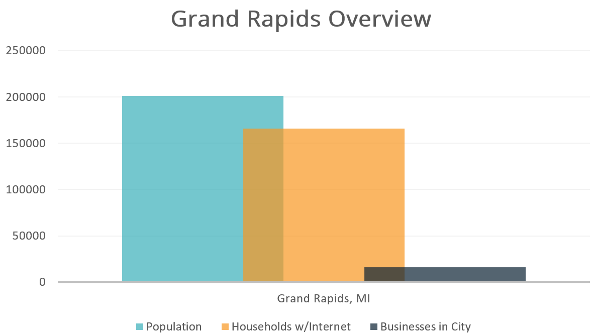 Grand Rapids Overview